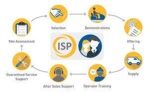 ISP Flow Chart